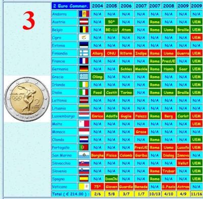 san francisco 5a697 0467e European Euro European Commerative